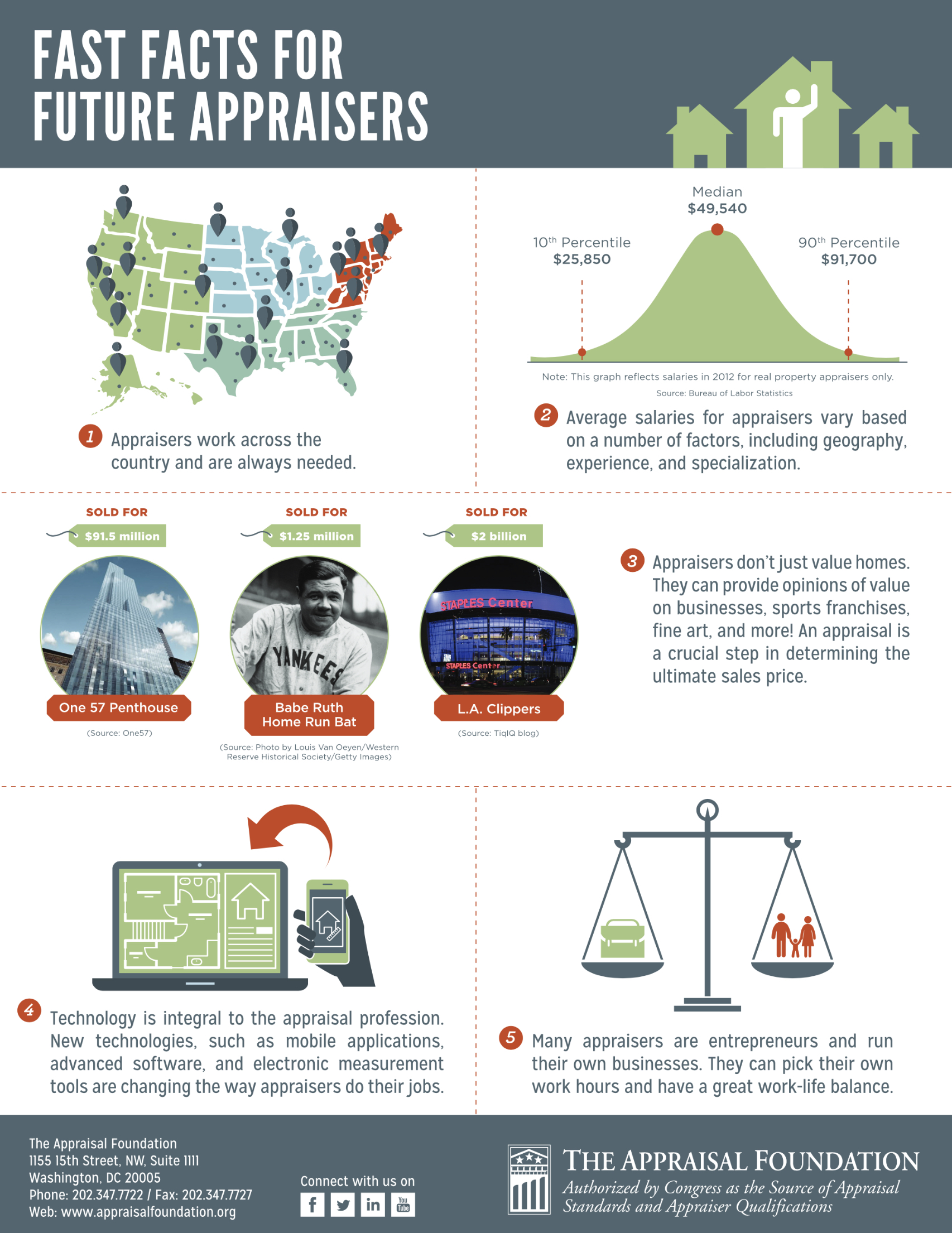 Fast Facts for appraisal infographic